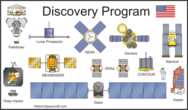Discovery Spacecraft Chart