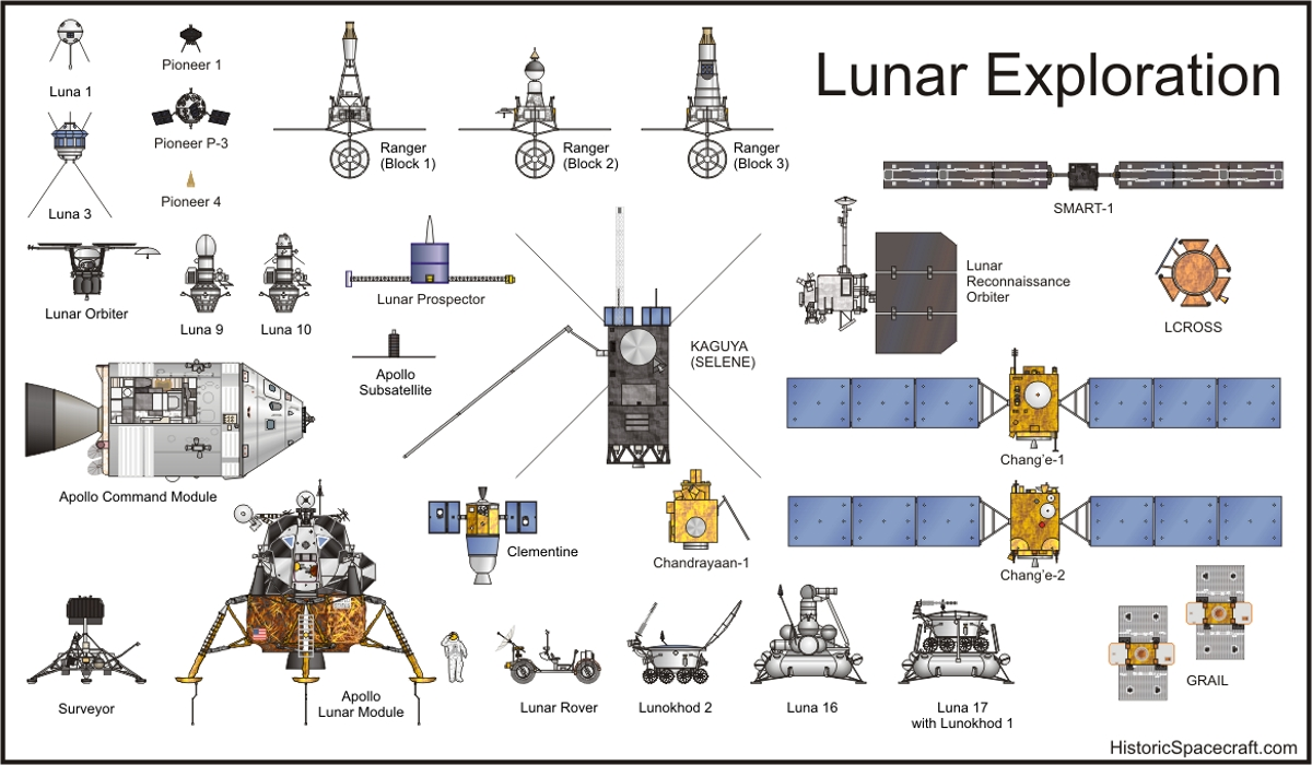 http://historicspacecraft.com/Diagrams/P/Lunar_Exploration_RK2011_1200x700.jpg