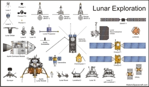 Lunar exploration spacecraft comparison chart
