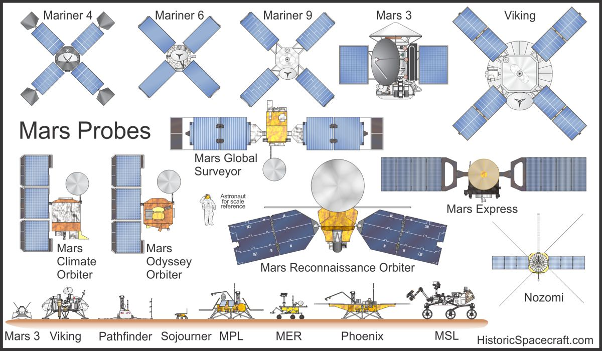 best view of mars from space probe -#main