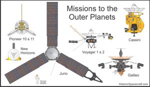 Outer planets exploration probe comparison chart