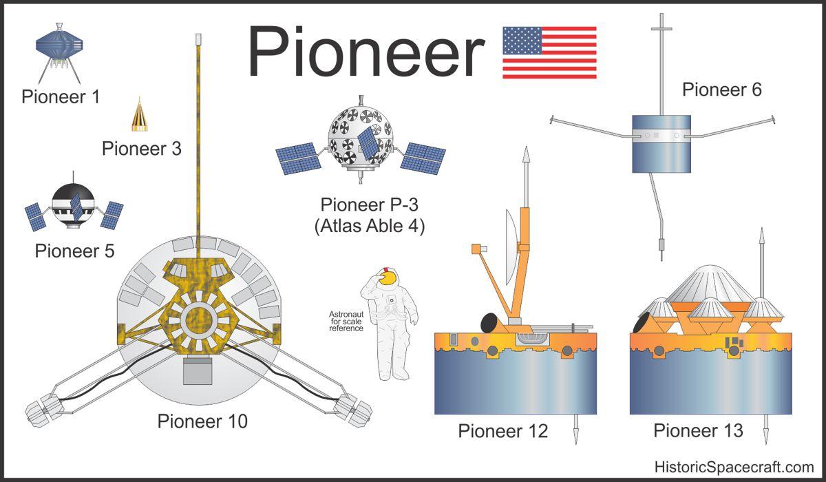 Fine Pioneer Program Historic Spacecraft Wiring Digital Resources Spoatbouhousnl