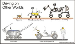 Planetary rovers comparison chart