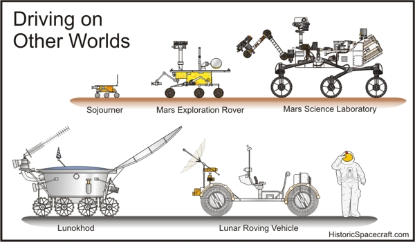 Mars and Lunar rover size comparison