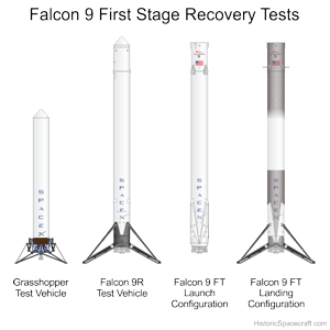 Falcon 9 First Stage Landing Tests.