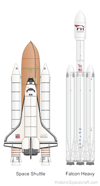 Illustration showing comparison of Falcon Heavy and Space Shuttle.