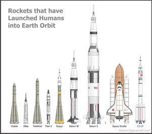 Rockets that have Launched Humans into Orbit