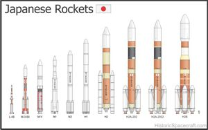 Illustration of Japanese rockets.