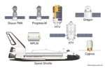International Space Station resupply craft.