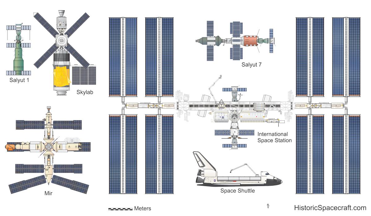 International Space Station | Historic Spacecraft