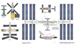 Space station comparison chart