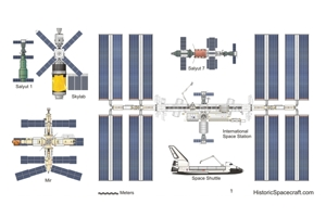 Comparison of International Space Station size.