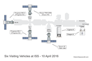 Space Station Visiting Vehicles