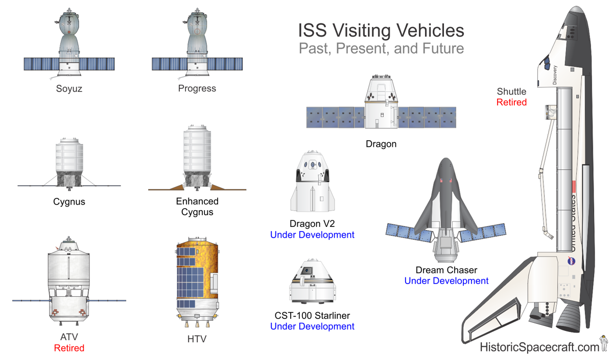 international space station block diagram - photo #19