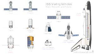 Comparison of several ISS supply vehicles.