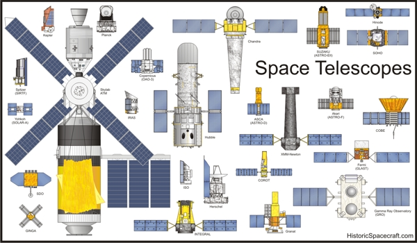 Comparison of space telescopes graphic.