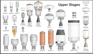 Rocket upper stage comparison graphic.